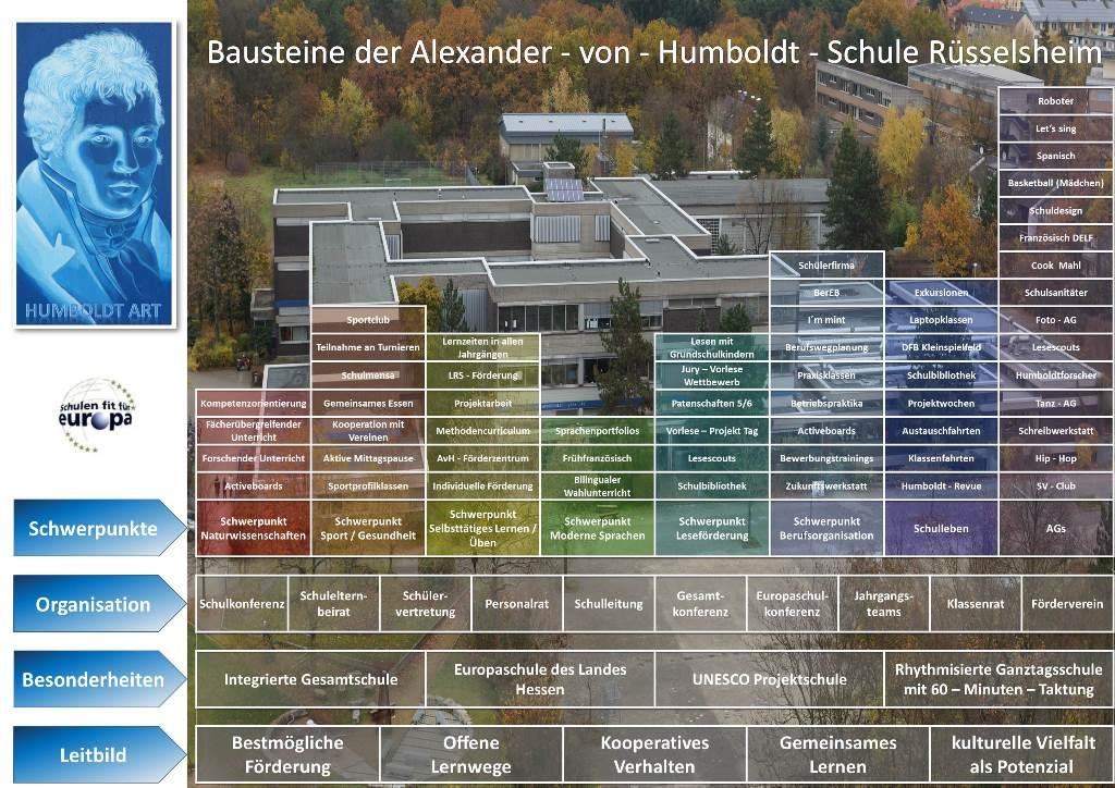 Bausteine AvH1